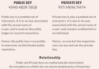 Public vs. Private Keys (1)
