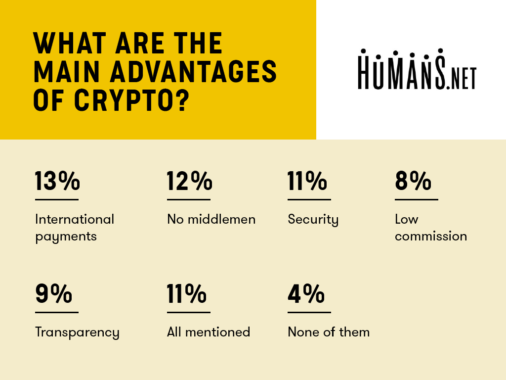 humans.net-survey-results-crypto-purpose.png