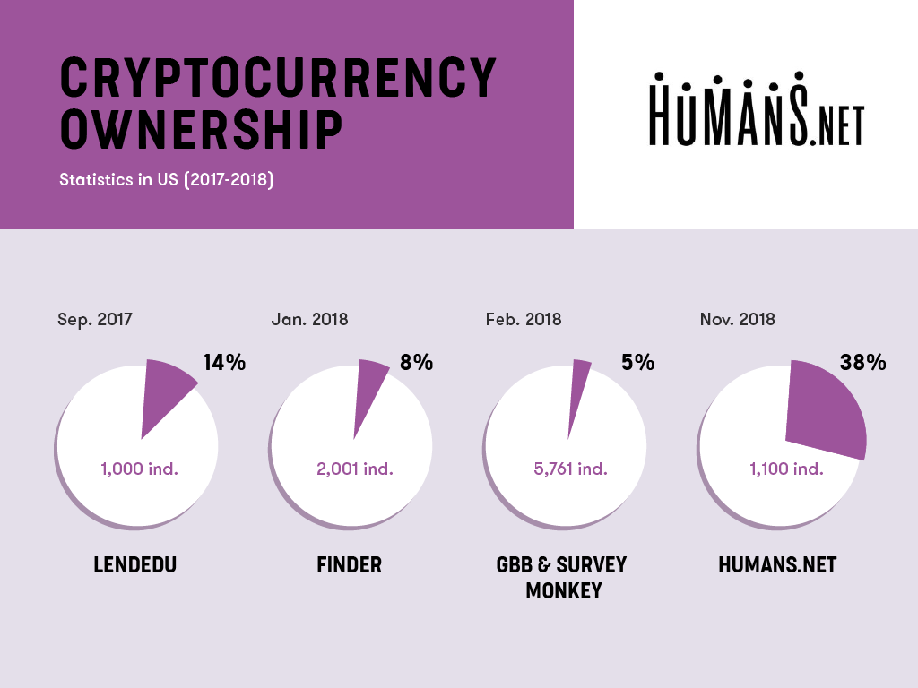 humans.net-survey-results-crypto-ownership.png